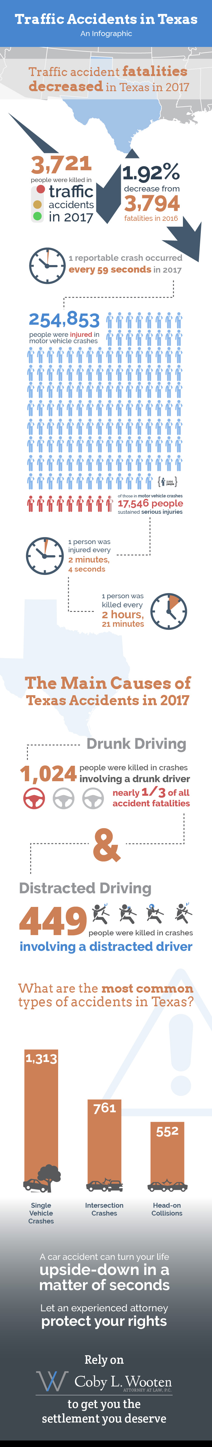 Texas Car Accident Lawyer Infographic