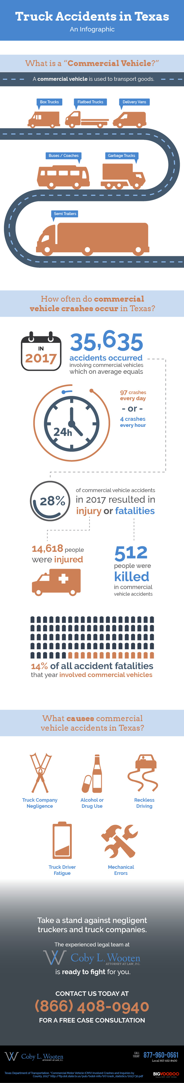 Texas Truck Accident Lawyer Infographic