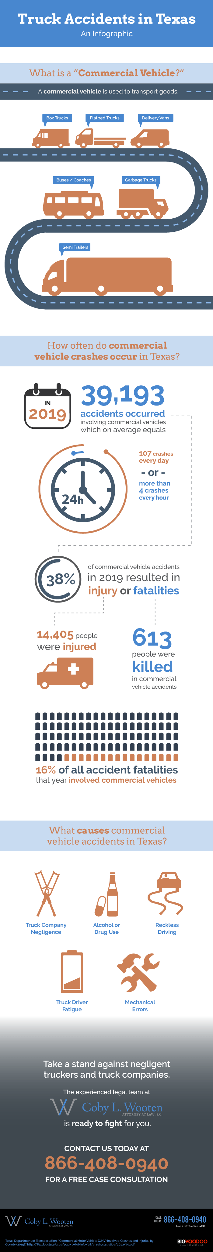 Texas Truck Accidents infographic